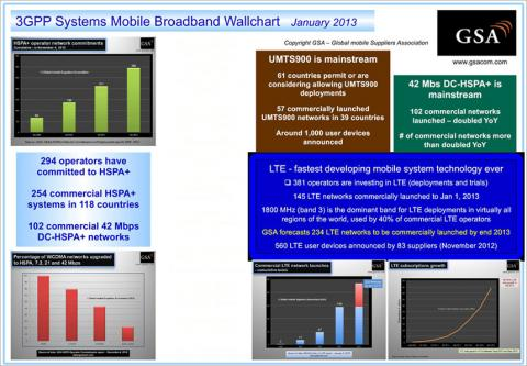 Mobile BroadBand Updates