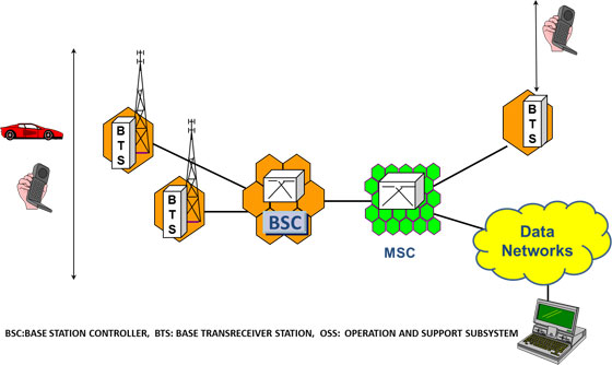 cellular network architecture cellular operators association of indiacellular network architecture