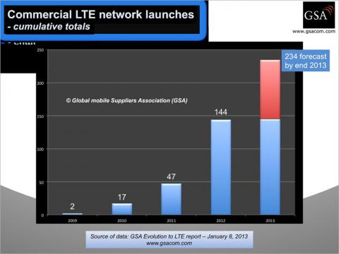 Commercial LTE Network Launches - Cumulative Totals
